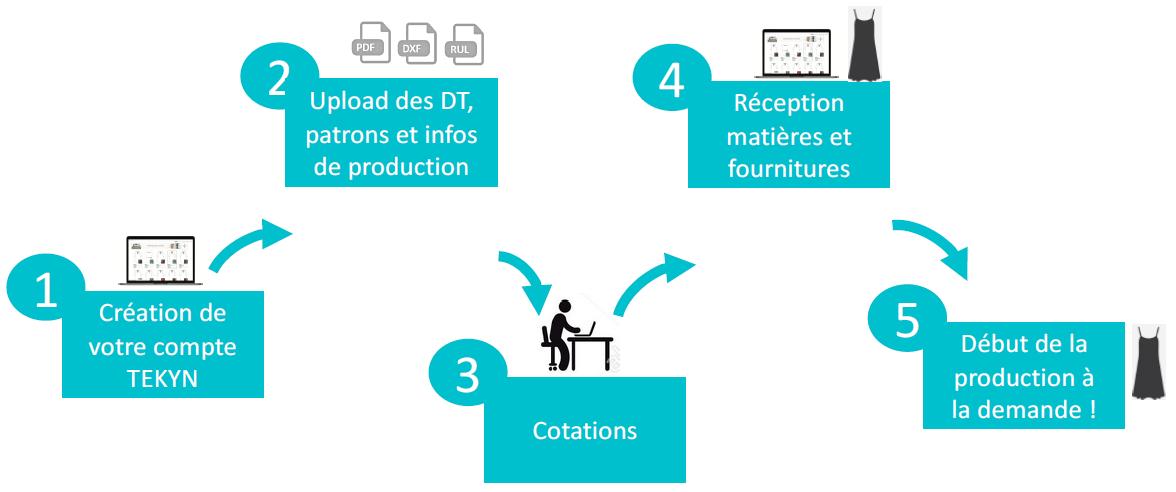 Schéma du processus de production par TEKYN